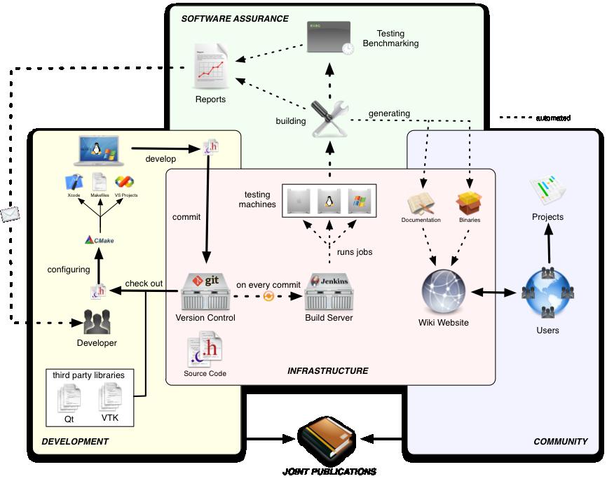Dev workflow